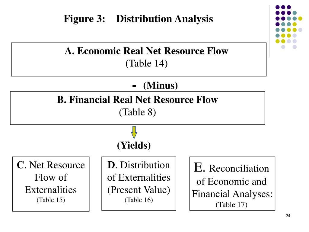 Figure 3:    Distribution Analysis