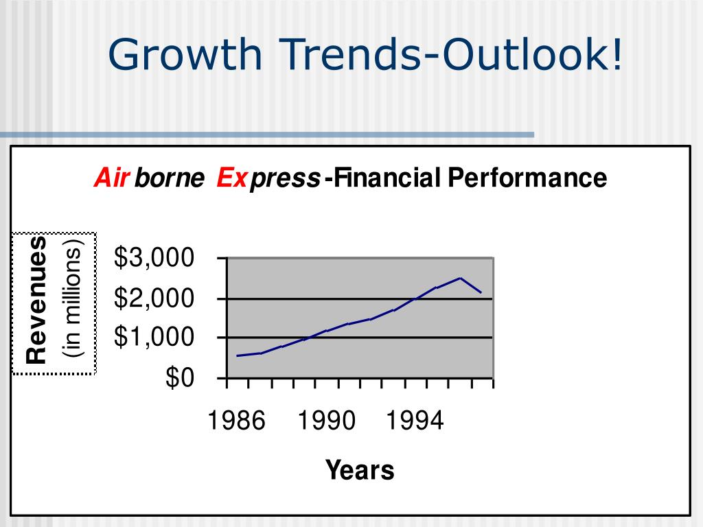 Growth Trends-Outlook!