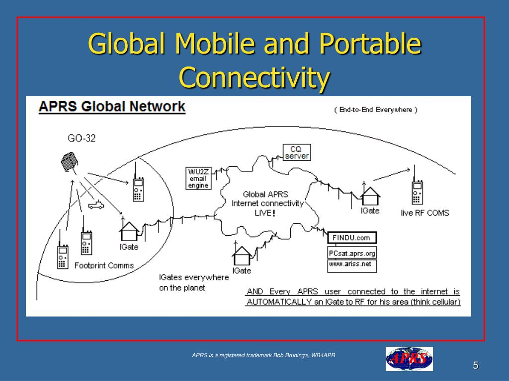 Global Mobile and Portable Connectivity