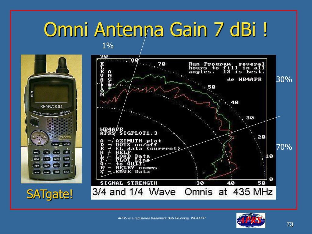 Omni Antenna Gain 7 dBi !