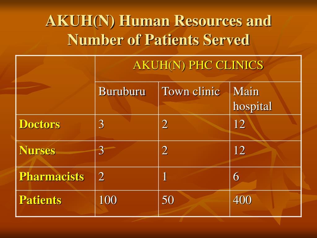 AKUH(N) Human Resources and