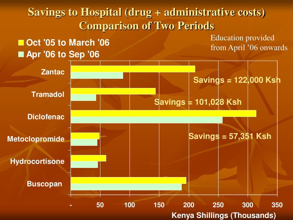 Savings to Hospital (drug + administrative costs)