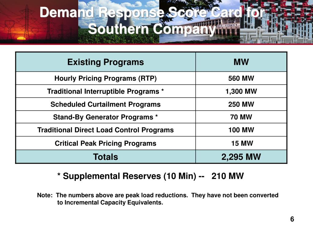 Demand Response Score Card for Southern Company