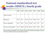 national standardized test results simce fourth grade