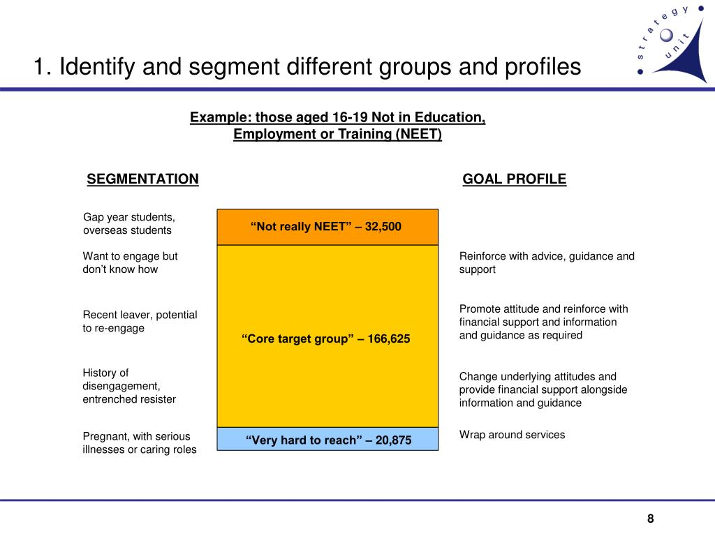 1. Identify and segment different groups and profiles