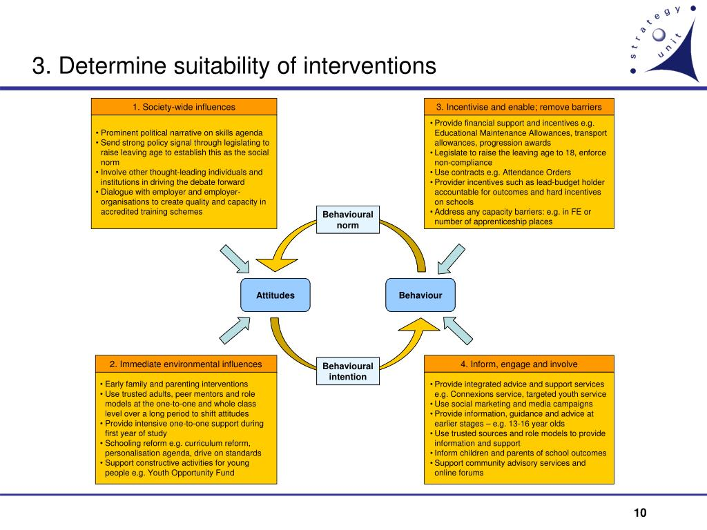 3. Determine suitability of interventions