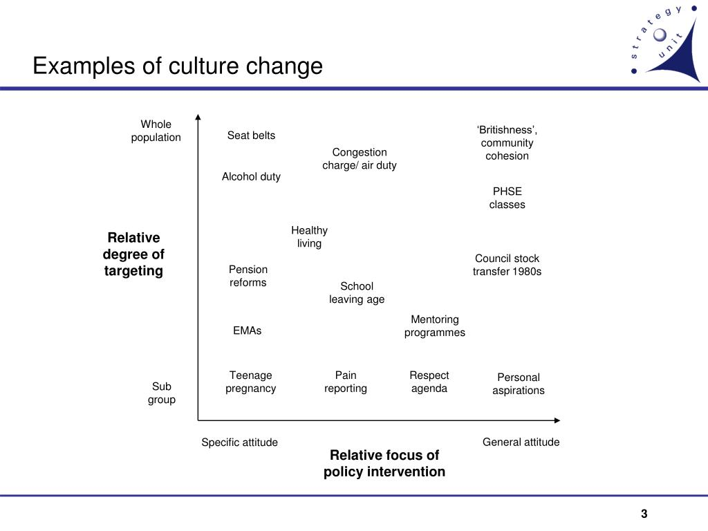 Examples of culture change