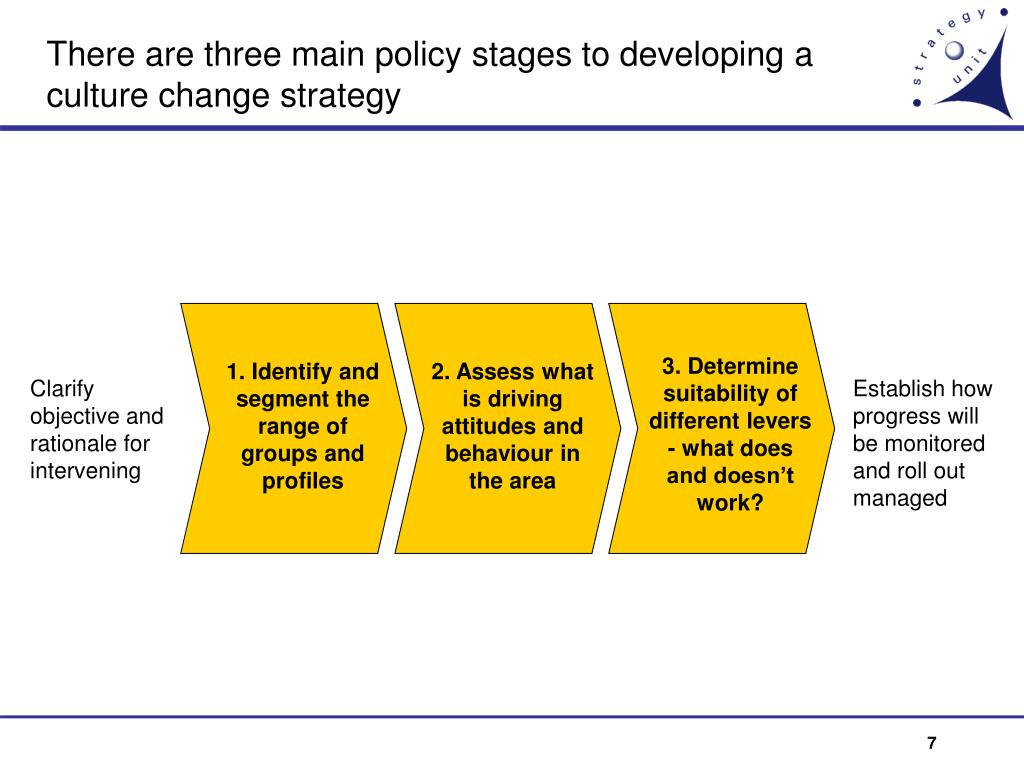 There are three main policy stages to developing a culture change strategy