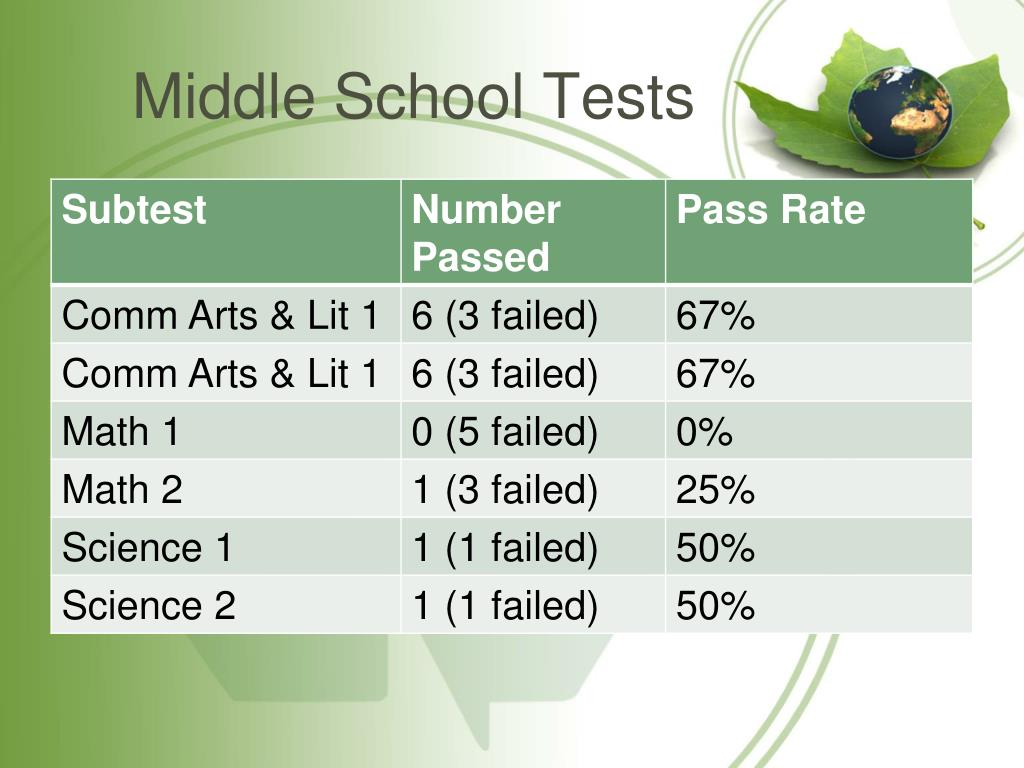 Middle School Tests