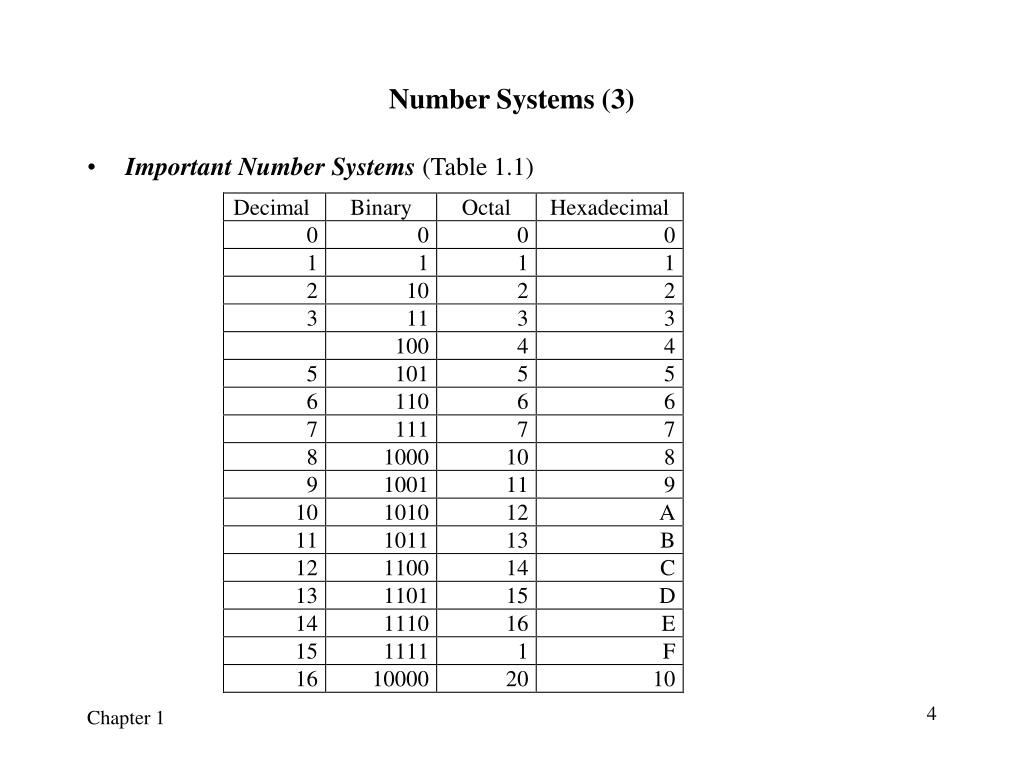 Number Systems (3)