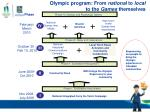 olympic program from national to local to the games themselves