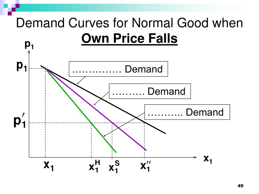 Demand Curves for Normal Good when