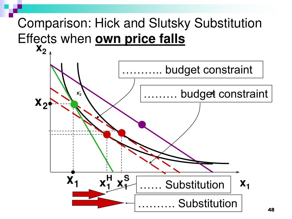 Comparison: Hick and Slutsky Substitution Effects when