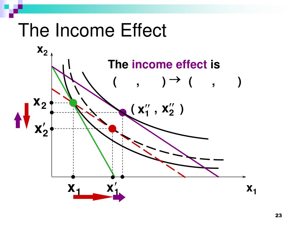 The Income Effect