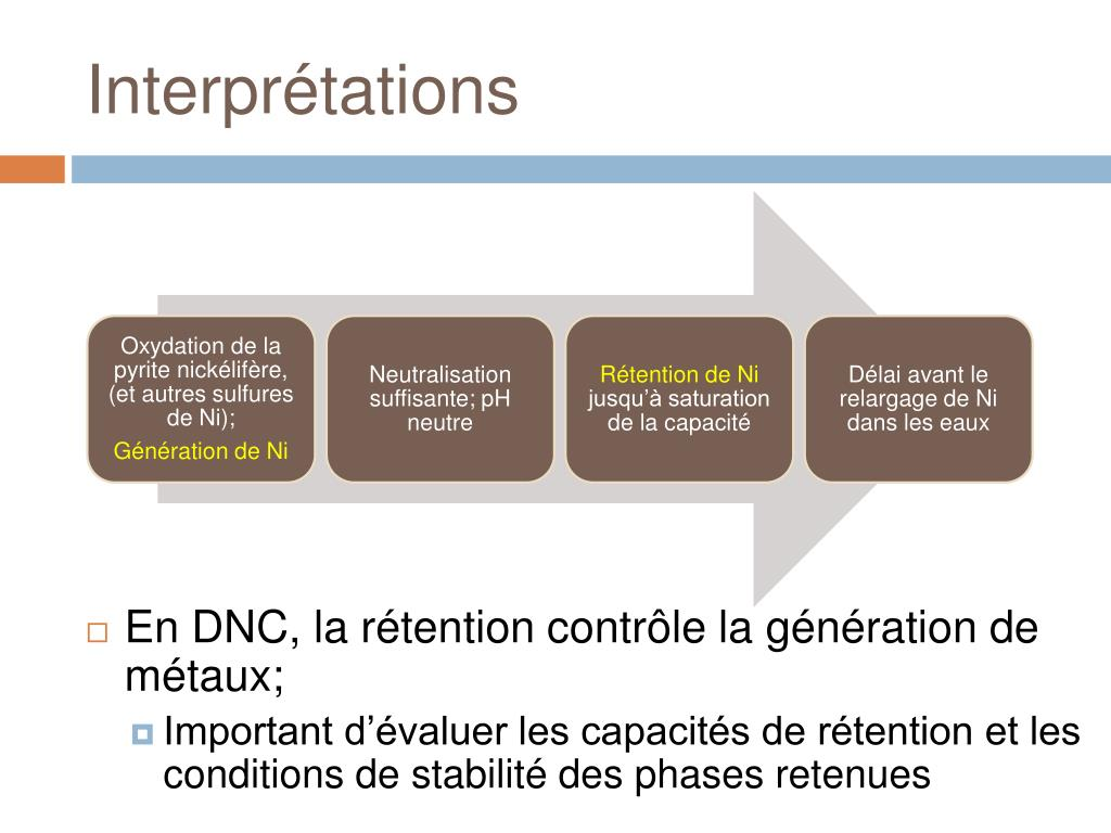 Interprétations