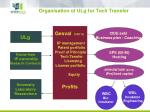 organisation of ulg for tech transfer