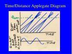 time distance applegate diagram