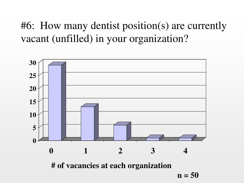 #6:  How many dentist position(s) are currently vacant (unfilled) in your organization?