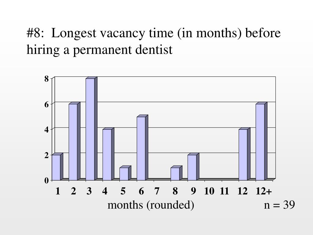 #8:  Longest vacancy time (in months) before hiring a permanent dentist