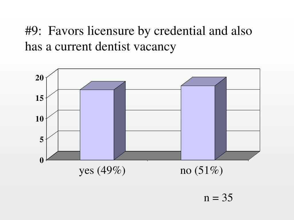 #9:  Favors licensure by credential and also has a current dentist vacancy