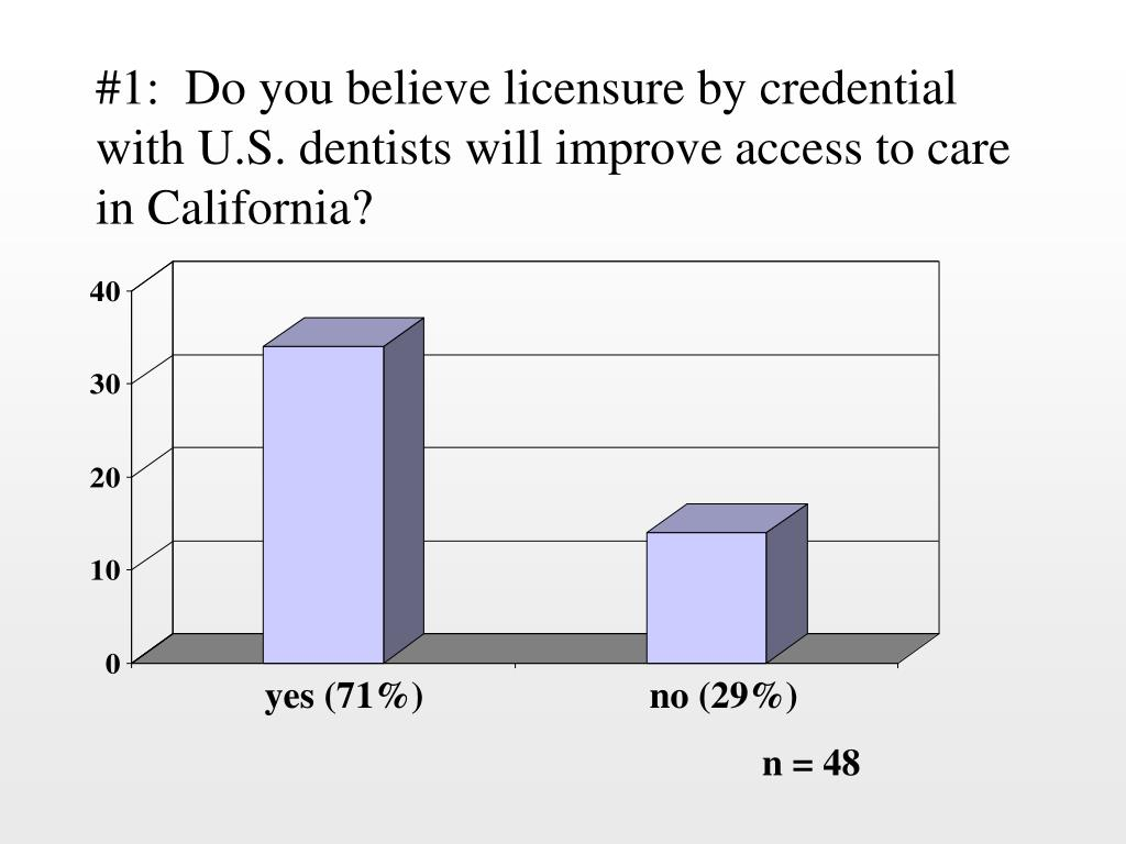 #1:  Do you believe licensure by credential with U.S. dentists will improve access to care in California?