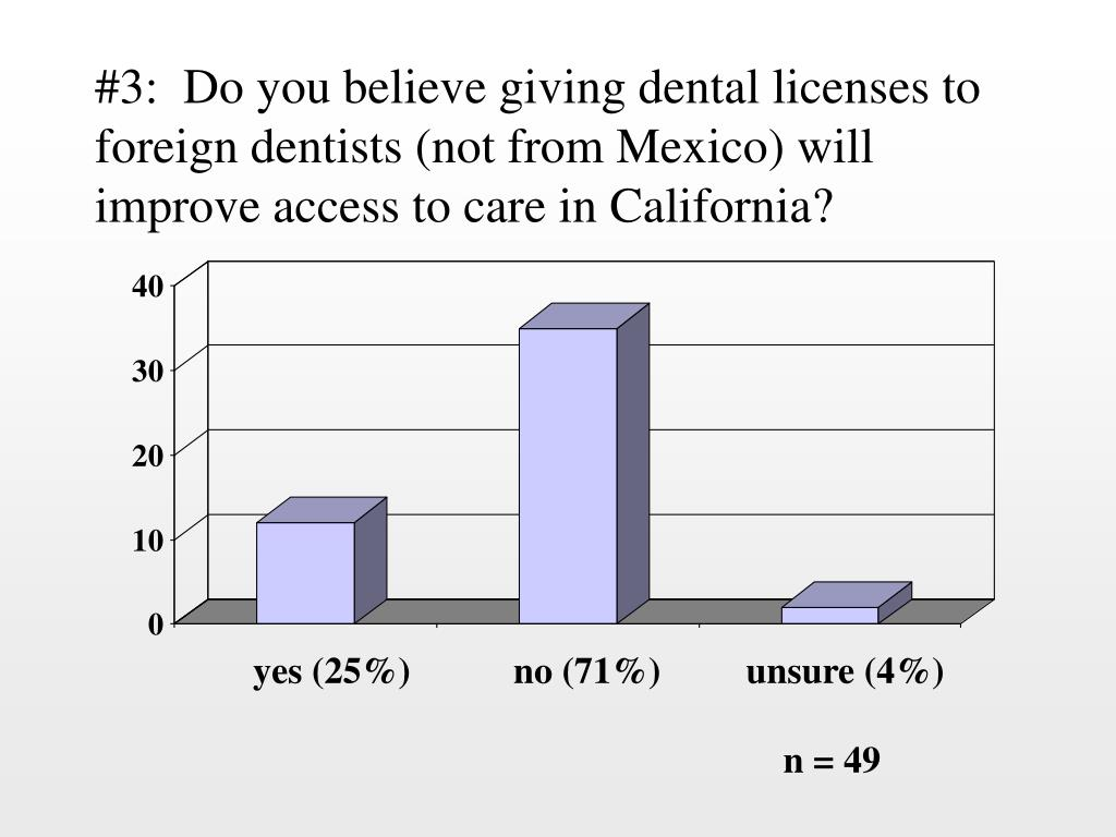 #3:  Do you believe giving dental licenses to foreign dentists (not from Mexico) will improve access to care in California?