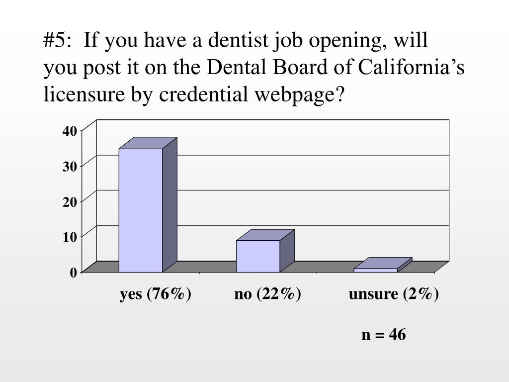 #5:  If you have a dentist job opening, will you post it on the Dental Board of California's licensure by credential webpage?