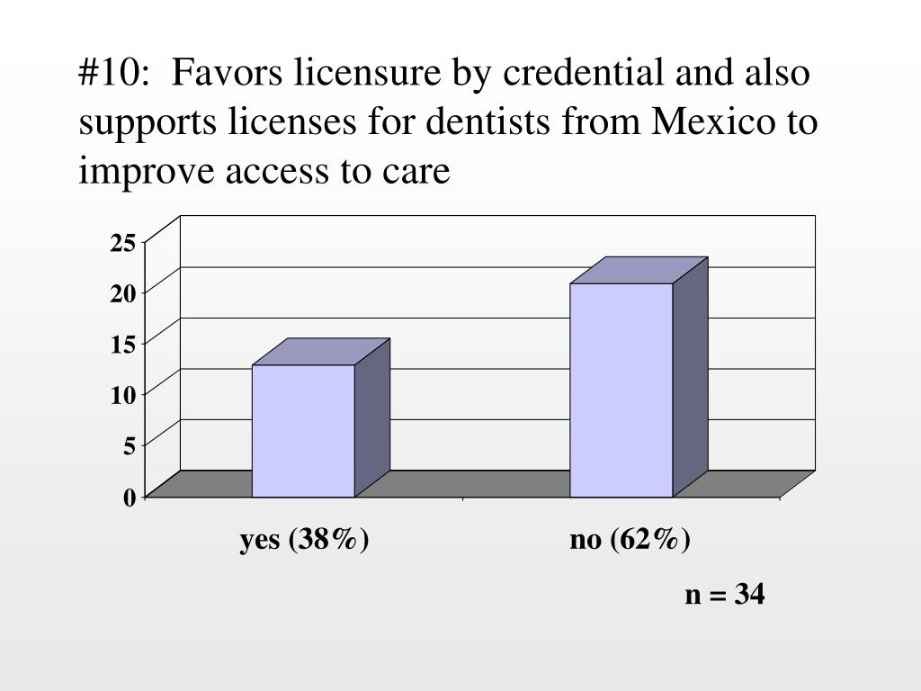 #10:  Favors licensure by credential and also supports licenses for dentists from Mexico to improve access to care