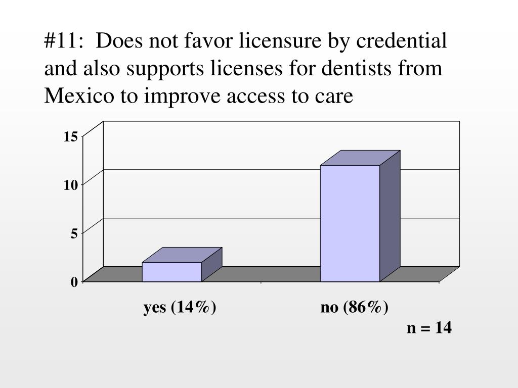 #11:  Does not favor licensure by credential and also supports licenses for dentists from Mexico to improve access to care