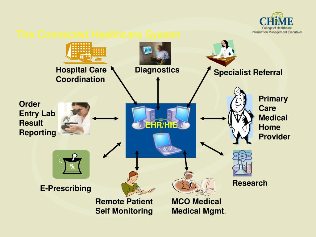 The Connected Healthcare System