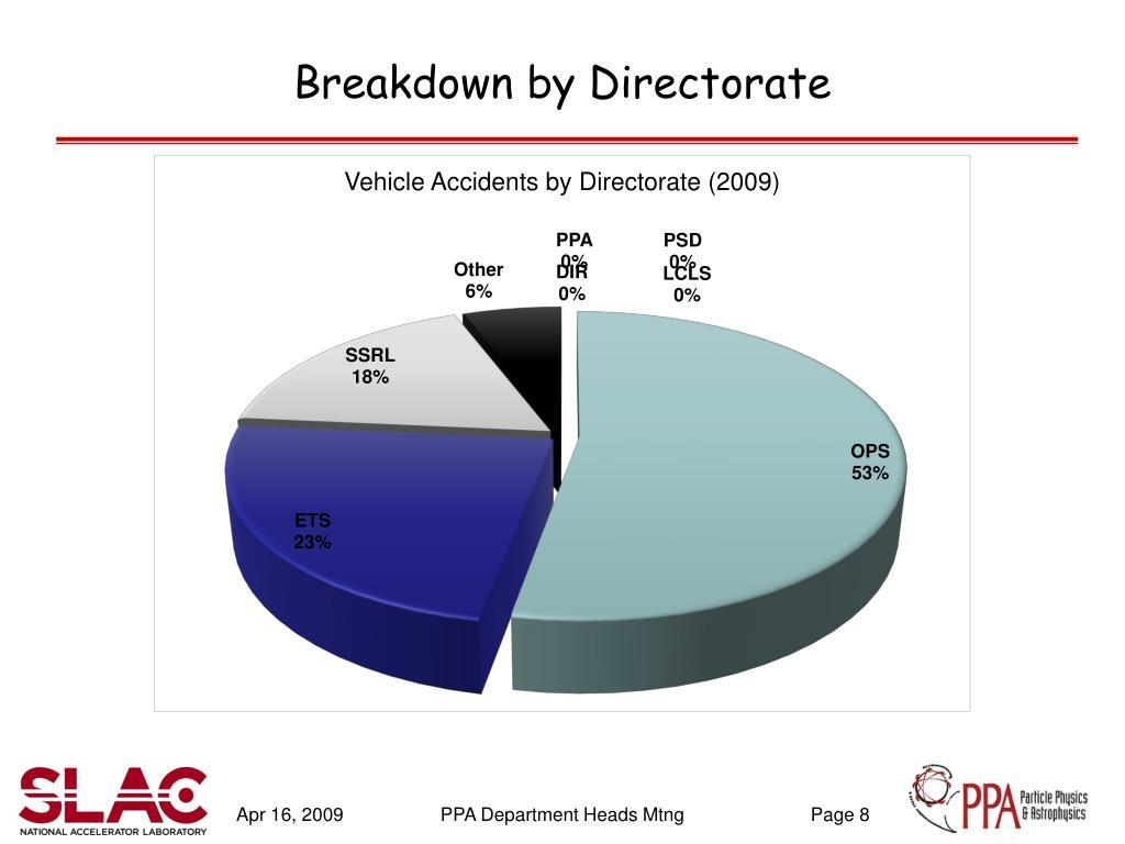 Breakdown by Directorate