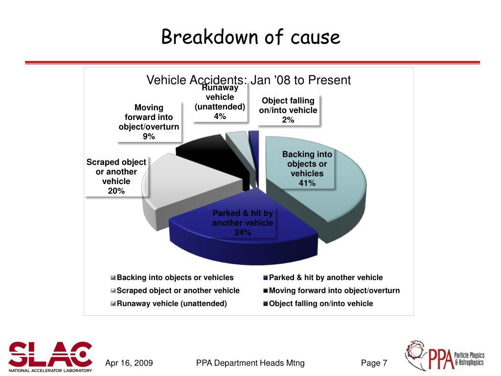 Breakdown of cause