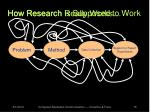 how research is supposed to work