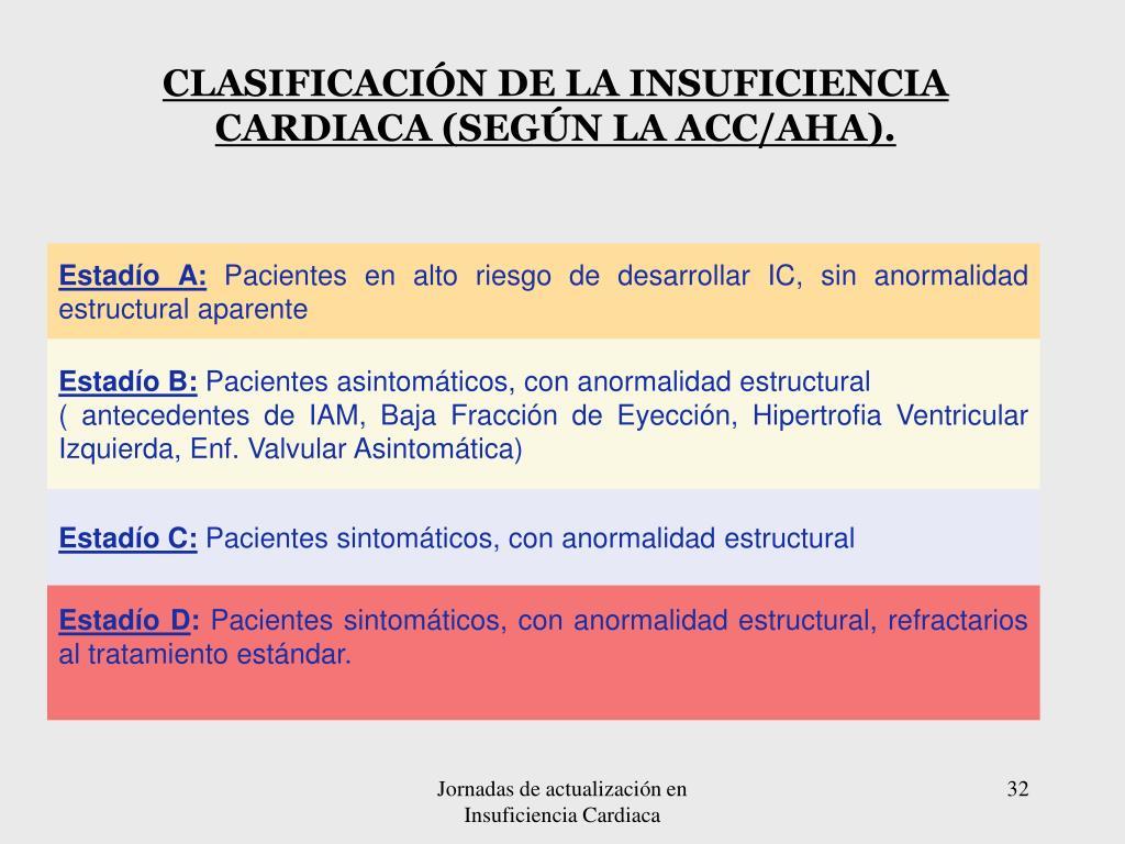 CLASIFICACIÓN DE LA INSUFICIENCIA CARDIACA (SEGÚN LA ACC/AHA).