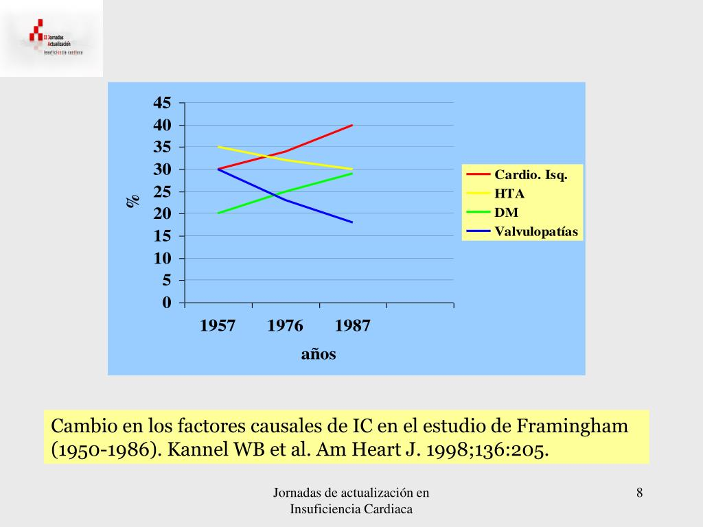 Cambio en los factores causales de IC en el estudio de Framingham (1950-1986). Kannel WB et al. Am Heart J. 1998;136:205.
