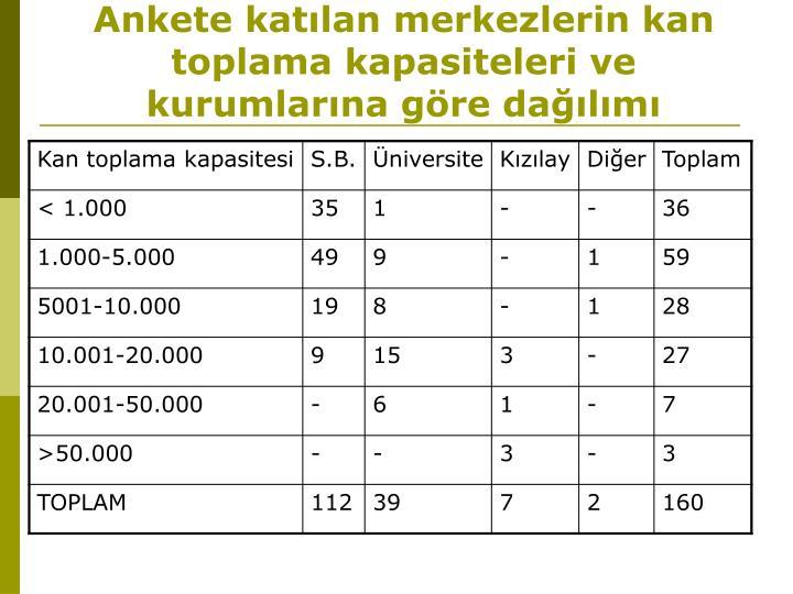 Ankete katılan merkezlerin kan toplama kapasiteleri ve kurumlarına göre dağılımı