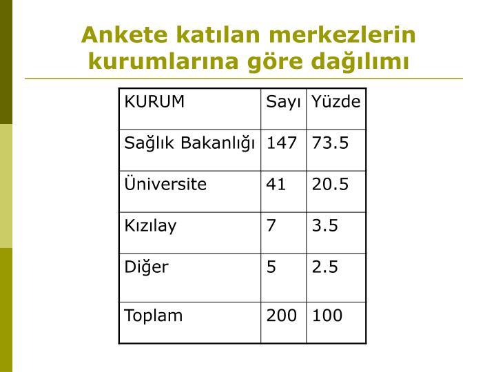 Ankete katılan merkezlerin kurumlarına göre dağılımı