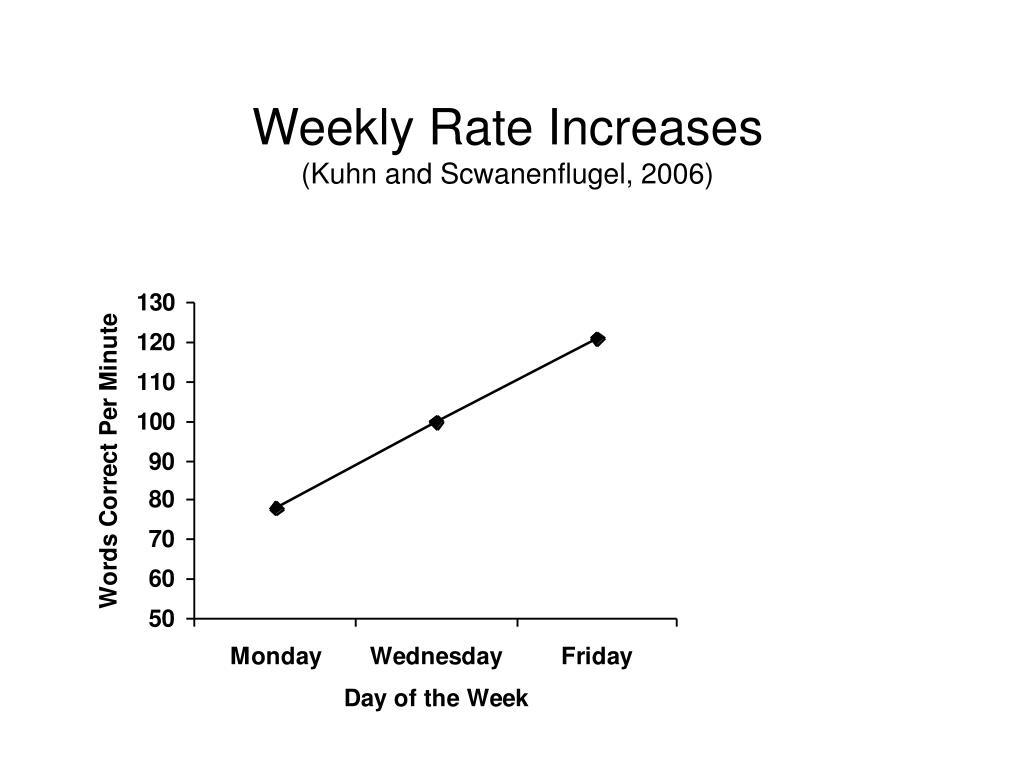 Weekly Rate Increases