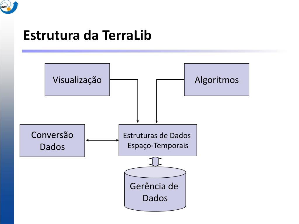 Estrutura da TerraLib
