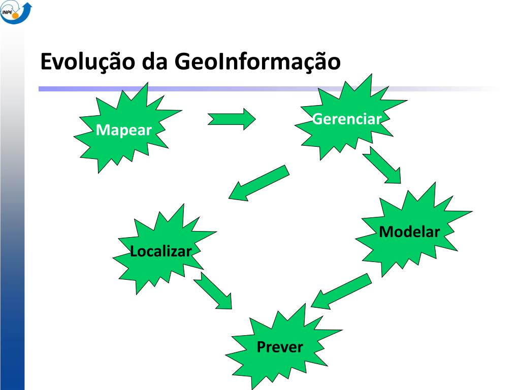 Evolução da GeoInformação