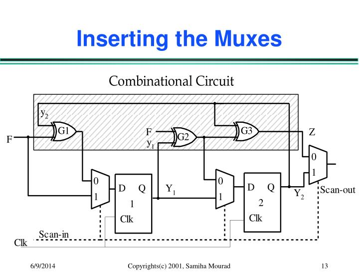 Inserting the Muxes