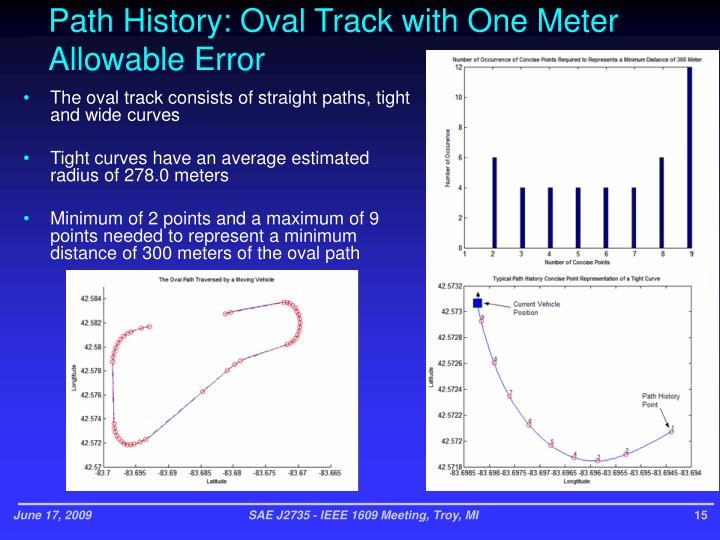 Path History: Oval Track with One Meter Allowable Error