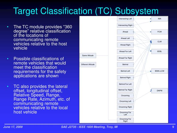 Target Classification (TC) Subsystem