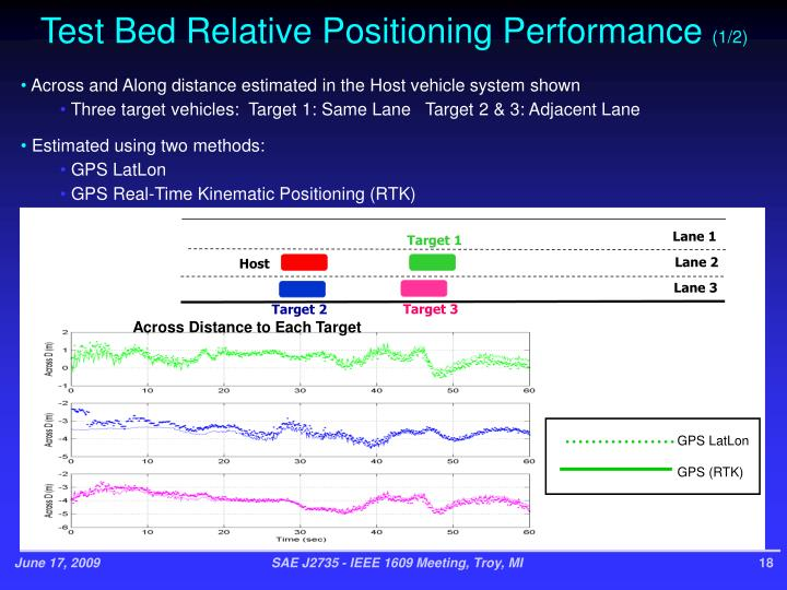 Test Bed Relative Positioning Performance