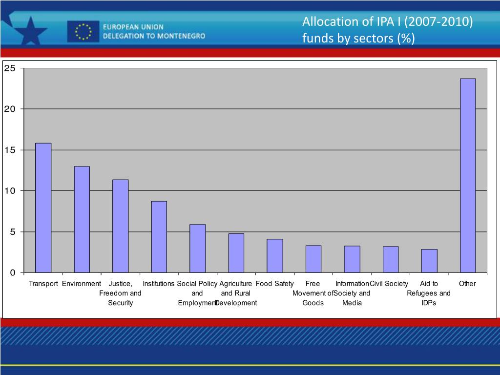 Allocation of IPA I (2007-2010) funds by sectors (%)