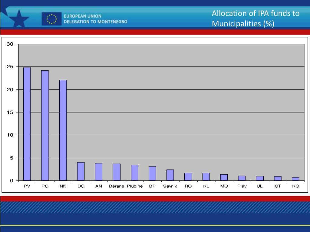 Allocation of IPA funds to Municipalities (%)