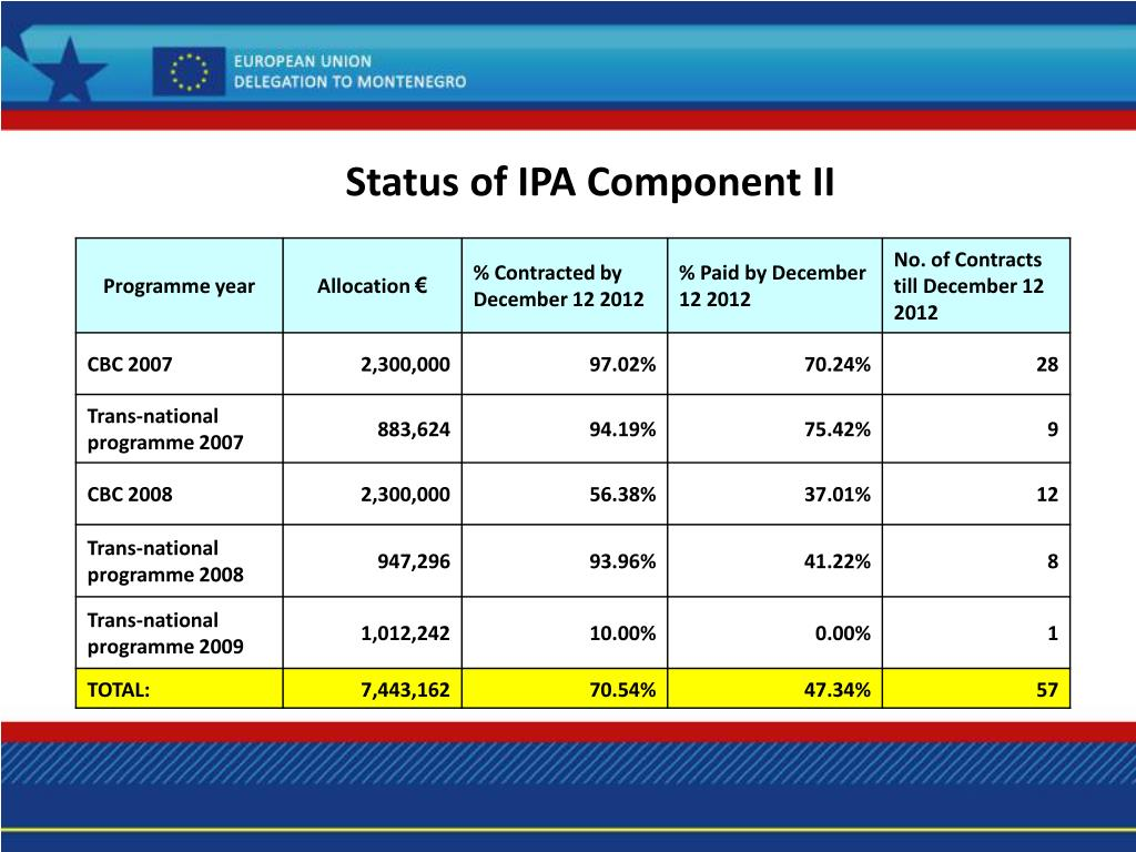 Status of IPA Component II