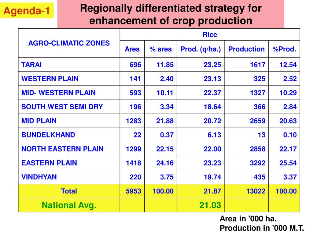 Regionally differentiated strategy for  enhancement of crop production