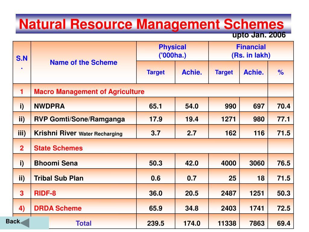 Natural Resource Management Schemes