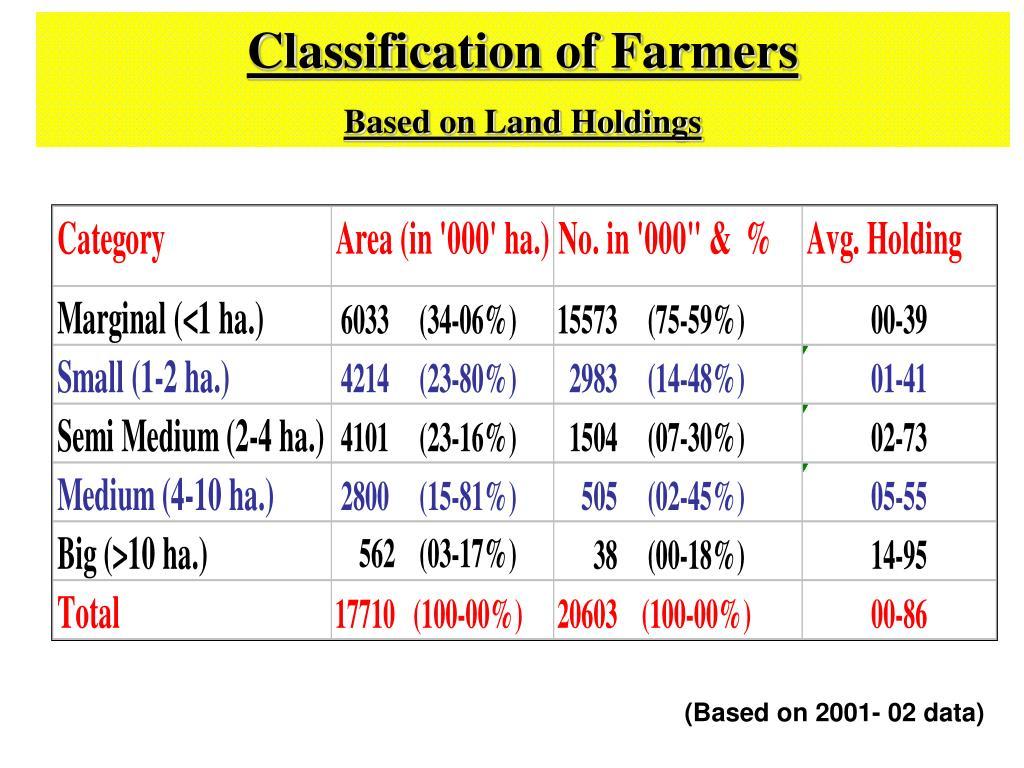 Classification of Farmers